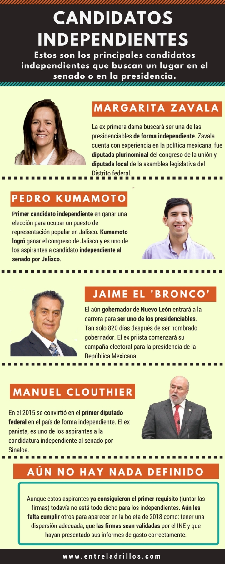 Candidatos independientes OK