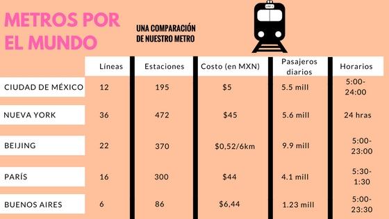 METROS POR EL MUNDO (2)