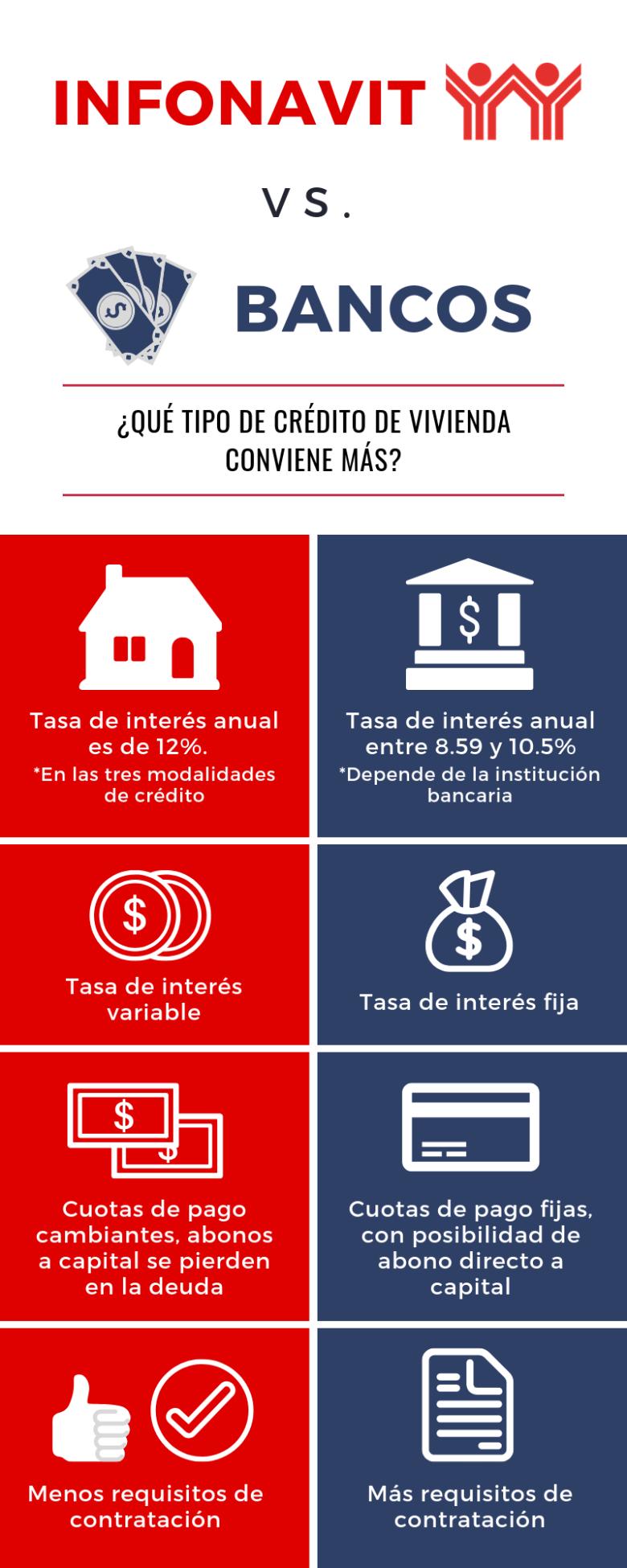 infografía bancos vs infonavit